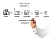 Supply chain diagram Royalty Free Stock Images