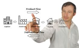Supply chain diagram. Presenting Components of Supply chain Royalty Free Stock Photos