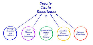Supply Chain Excellence royalty free illustration