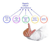 Supply Chain Excellence Royalty Free Stock Photo