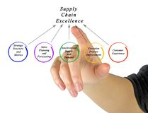 Supply Chain Excellence Stock Image