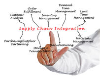 Supply Chain Integration. Diagram of Supply Chain Integration Royalty Free Stock Photography