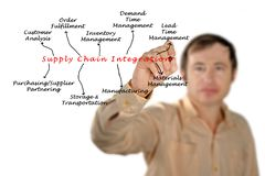 Supply Chain Integration Stock Images