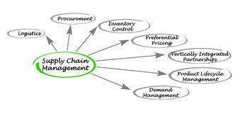 Supply Chain Managemen. Diagram of Supply Chain Managemen Royalty Free Stock Photos