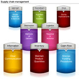 Supply Chain Management Chart Royalty Free Stock Images
