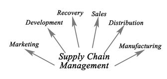 Supply Chain Management Royalty Free Stock Images