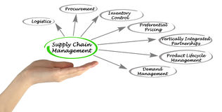 Supply Chain Management Royalty Free Stock Photo