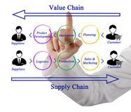 Supply Chain Management. Woman presenting Supply Chain Management Stock Images