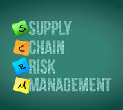 Supply chain risk management post memo chalkboard Royalty Free Stock Images