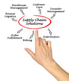 Supply Chain Solutions. Presenting diagram of Supply Chain Solutions Royalty Free Stock Photos