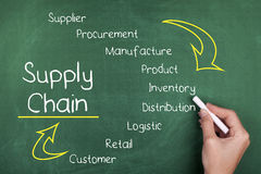 Supply Chain. Words concept chalkboard Royalty Free Stock Image