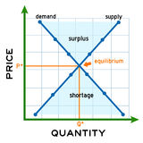 Supply demand Royalty Free Stock Photography