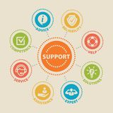 SUPPORT Concept with icons. And signs stock illustration