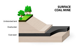 Surface coal mine. When coal seams are near the surface, it may be economical to extract the coal using open cut Royalty Free Stock Photo