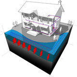 Surface water heat pump diagram Royalty Free Stock Photo
