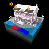 Surface water heat pump and photovoltaic panels house diagram Royalty Free Stock Photos