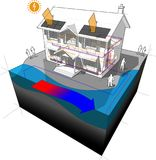 Surface water heat pump and photovoltaic panels house diagram Royalty Free Stock Photo