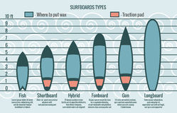 Surfboards types vector silhouettes Royalty Free Stock Photos
