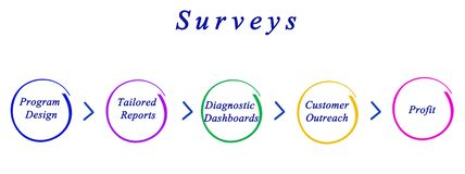 Diagram of survey Royalty Free Stock Photography