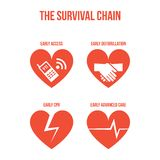 The survival chain Royalty Free Stock Photography