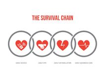 The survival chain. Icons for first aid, cpr and hospital procedures royalty free illustration