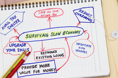 Surviving slow economy. Concept - shown in diagram Stock Photography