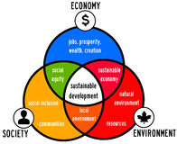 Sustainable development. By taking into account economy, society and environment Royalty Free Stock Photography