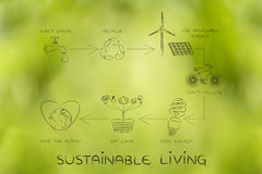 Sustainable living, diagram with daily ecology actions Royalty Free Stock Photo