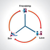 Sustainable relationship diagram Royalty Free Stock Photos