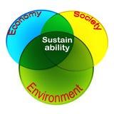 Sustentabilidade da existência humana