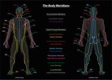 Svart för diagram för meridiansystembeskrivning Arkivfoton