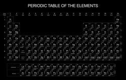 svart periodisk tabell för bakgrund royaltyfri illustrationer