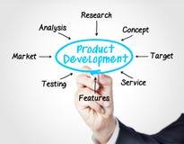 Sviluppo del prodotto fotografia stock