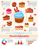Sweet desserts sugar calories vector infographics Royalty Free Stock Photo