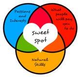 Sweet spot Foto de archivo