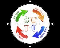 SWOT analiza Fotografia Stock