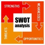 SWOT analiza royalty ilustracja