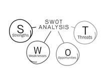SWOT analizy diagrama zarządzanie dla planu biznesowego Obraz Stock