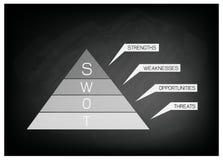 SWOT analizy strategii zarządzania diagram dla planu biznesowego Zdjęcie Stock