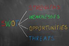 Swot analizy teksta kolorowy kredowy nakreślenie na blackboard obrazy royalty free