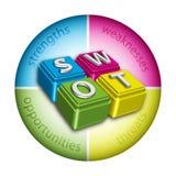 SWOT analyse Stock Foto
