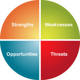SWOT analyse bedrijfsdiagram Stock Afbeelding