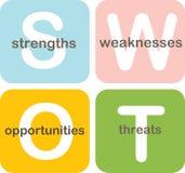 SWOT analyse bedrijfsdiagram Royalty-vrije Stock Afbeeldingen