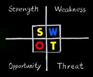 SWOT analyse, sterkte, zwakheid, kans Royalty-vrije Stock Foto's