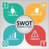 Swot analyseconcept Sterke punten, Zwakheden, Kansen en Bedreigingen van het Bedrijf Vectorillustratie met Pictogrammen en Tekst stock afbeeldingen