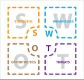 SWOT Analysetabellenschablone mit St?rke, Schw?chen, Gelegenheiten und Drohung stock abbildung