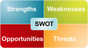 SWOT analysis business diagram Royalty Free Stock Photo