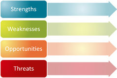 SWOT analysis business diagram Stock Photography