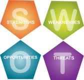SWOT analysis business diagram Stock Photos