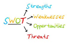 Swot analysis business strategy management. Swot analysis business strategy management process colourful on a white background using arrows Stock Photos